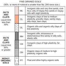 Uscs Soil Classification Flow Chart Unified Soil Classification System For Fine Grained Soils