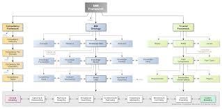 Building Information Modeling Framework For Structural Design Bim Framework