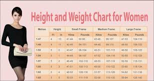Female Weight Chart This Is How Much You Should Weigh