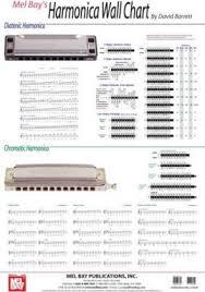 Harmonica Wall Chart David Barrett 9780786667567