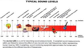 Db Noise Level Chart Decibel Chart How Loud Are You Unwanted Sound Is Called