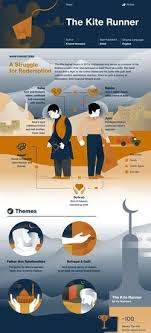 best the kite runner film ideas the choice book  the kite runner infographic