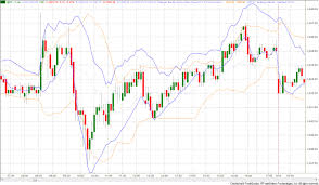 Bollinger Bands 5 Minute Chart Van Tharps Weekly Newsletter Tharps Thoughts
