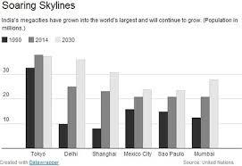 Chart Mumbai And Delhi Rise In Global Megacity Rankings