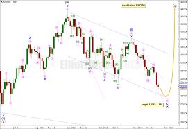 21st November 2013 Gold Elliott Wave Technical Analysis