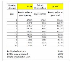 Depreciation Under Companies Act 2013