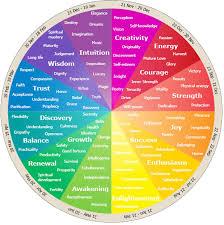 Color+wheel+Emotions.jpg (15971600) | design | color theory | Pinterest |  Art therapy, Design color and Therapy