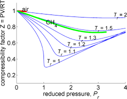 Compressibility Chart For Co2 Compressibility Factor Calculator File Exchange Matlab