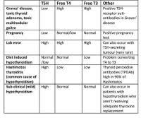 Tsh 3rd Generation Levels Chart Tsh Diet Chart Best 25 Thyroid Levels Ideas On Pinterest