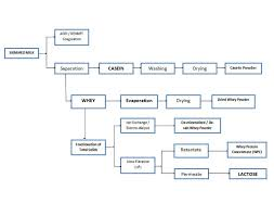 Outline Process Flow Chart 148317474295 Gear