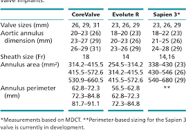 Table 1 From 3d Transoesophageal Echocardiography In The
