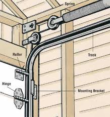 garage door tracksHow to Repair a Garage Door Tips and Guidelines  HowStuffWorks