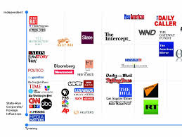 Chart Of Media Bias Infowars Chart Classifies Media Outlets By How Tyrannical