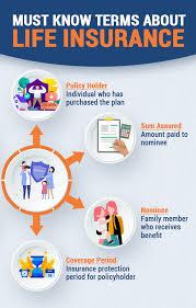 Whole life assurance (gram suraksha) plan; Post Office Life Insurance Benefits A Teach Near Postal Verve Bond