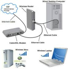 what is a wireless network com home network and networking computing diagram
