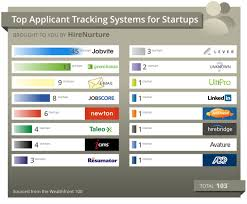 the top applicant tracking systems the magnet presented by top applicant tracking system ats for startups