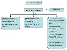 Clinical Practice Guidelines Paracetamol Poisoning