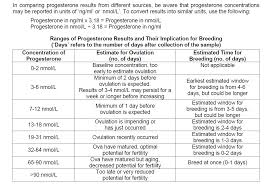 Image Result For Canine Progesterone Conversion Chart Dogs