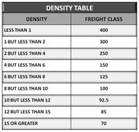 Nmfc Class Chart Saia Freight Class Chart