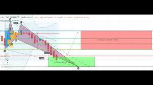 Bitcoin Rainbow Chart Crypto News Video Di Oggi