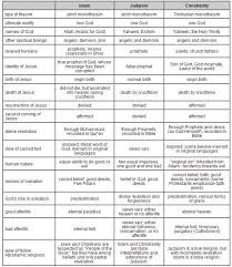 Zoroastrianism Vs Christianity Chart A Handy Guide For Understanding Monotheistic Coolguides