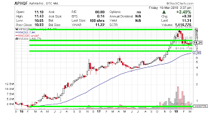 Aphqf Stock Price Chart Aphria Inc Long Term Investors Could See Higher Prices Ahead