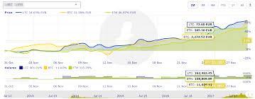 Crypto Chart Widget Premium Cryptocurrency Charts Wordpress Plugin