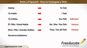 Basics Of Spanish Conjugate A Verb