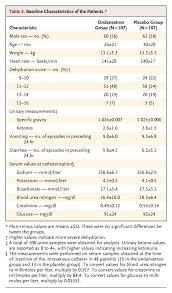 Oral Ondansetron For Gastroenteritis In A Pediatric