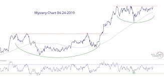 Mystery Chart 04 24 2019 All Star Charts
