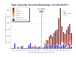Chart Of The Day Little Change In Terrorist Threat Since 9
