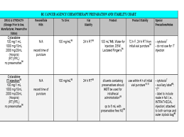 Bc Cancer Agency Chemotherapy Preparation And Stability Chart Hyper Cvad First Arm Daysdosedrug Days 1 2 And 3300mg M