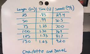 Speed Vs Velocity Speed Vs Velocity Math Some Speed Velocity Maths