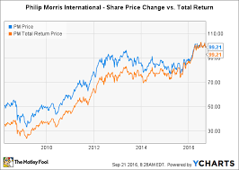 Philip Morris International Inc In 3 Charts The Motley Fool