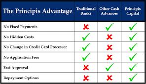 No Fee Small Business Loan Alternatives