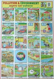 Pollution Chart Images Pollution And Environment Chart No 24 Minikids In
