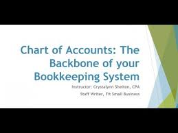 Chart Of Accounts For Bookkeeping Business Quickbooks Online How To Set Up A Chart Of Accounts