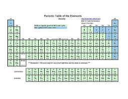 Periodic Table Of Elements Density Chart Printable Periodic Tables Pdf Periodic Table Periodic