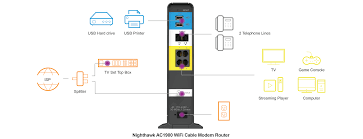 comcast cable modem wiring diagram wiring diagram show comcast phone modem diagram wiring diagram structure comcast cable modem wiring diagram