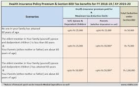 Medical Income Limits Chart 2018 All Inclusive Medical Income Limits Chart 2019