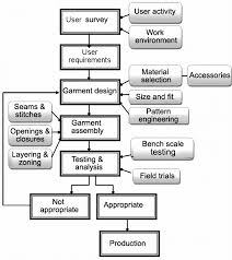 Flow Chart Showing The Steps Involved In Design Of