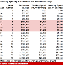 The Average Wedding Cost Is Way Too High Go Budget Instead