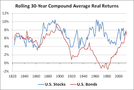 Michael James On Money Bonds Can Outperform Stocks For Very