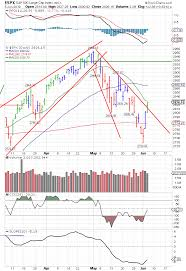 Daily Stock Charts Free Spx S P 500 Large Cap Index Fintechwire In 2019