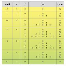 Quantum Number Definition Types Chart And Quiz Science