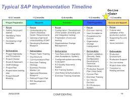 Sample Timelines Gorgeous Communication Plan Timeline Template Implementation Timeline Sample