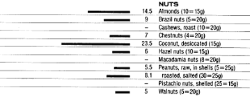 Food Data Chart Dietary Fibre