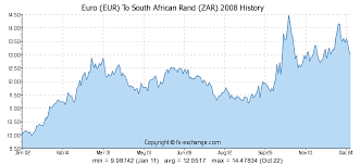 Euro Eur To South African Rand Zar Currency Exchange Today