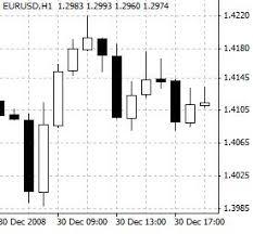 Technical Analysis Candlestick Patterns Chart Bearish