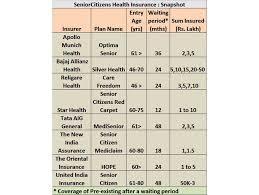 New India Insurance Family Floater Mediclaim Policy Premium Chart Senior Citizen Health Insurance Senior Citizen Health